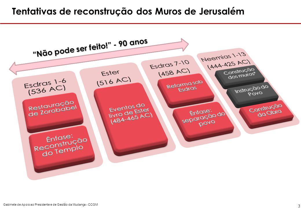 Gabinete de Apoio ao Presidente e de Gestão da Mudança - CCGM 3 Tentativas de reconstrução dos Muros de Jerusalém