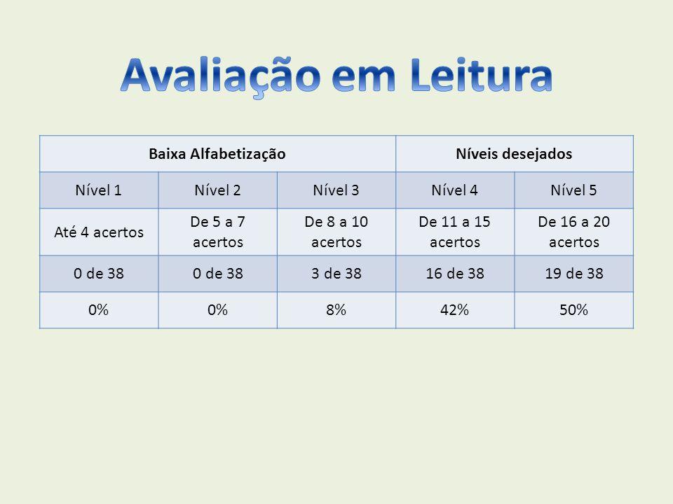 Baixa AlfabetizaçãoNíveis desejados Nível 1Nível 2Nível 3Nível 4Nível 5 Até 4 acertos De 5 a 7 acertos De 8 a 10 acertos De 11 a 15 acertos De 16 a 20