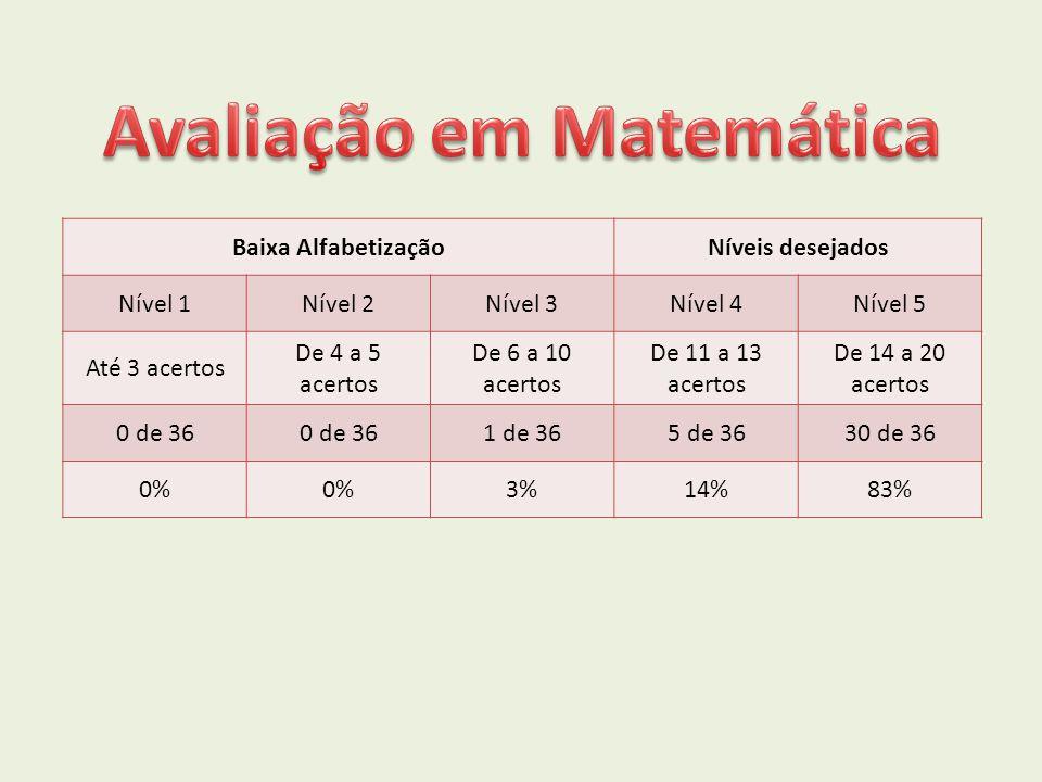 Baixa AlfabetizaçãoNíveis desejados Nível 1Nível 2Nível 3Nível 4Nível 5 Até 3 acertos De 4 a 5 acertos De 6 a 10 acertos De 11 a 13 acertos De 14 a 20