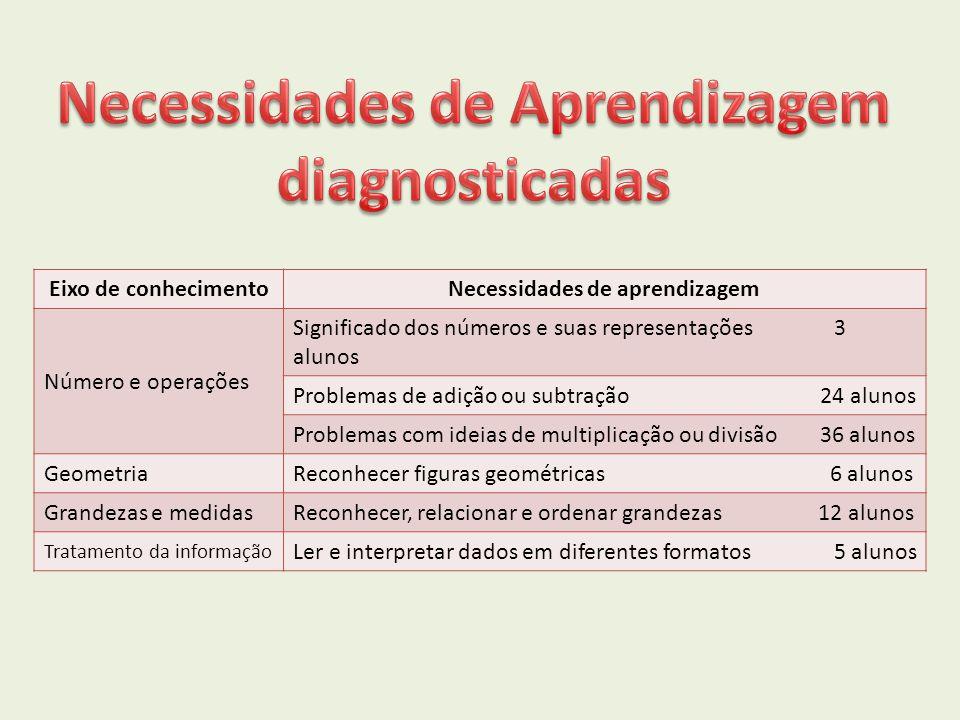 Eixo de conhecimentoNecessidades de aprendizagem Número e operações Significado dos números e suas representações 3 alunos Problemas de adição ou subt