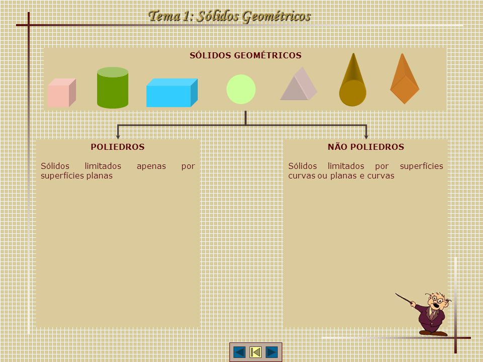 Tema 1: Sólidos Geométricos SÓLIDOS GEOMÉTRICOS POLIEDROS Sólidos limitados apenas por superfícies planas NÃO POLIEDROS Sólidos limitados por superfíc