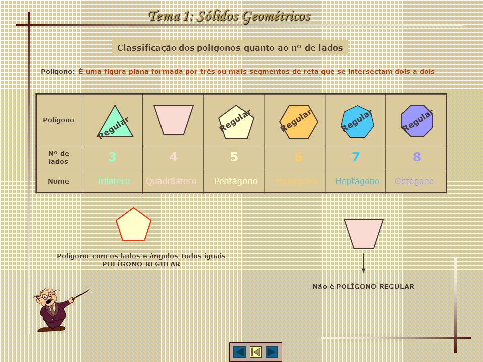 Classificação dos polígonos quanto ao nº de lados Polígono Nº de lados Nome Tema 1: Sólidos Geométricos 3 Trilátero 45678 QuadriláteroPentágonoHexágon