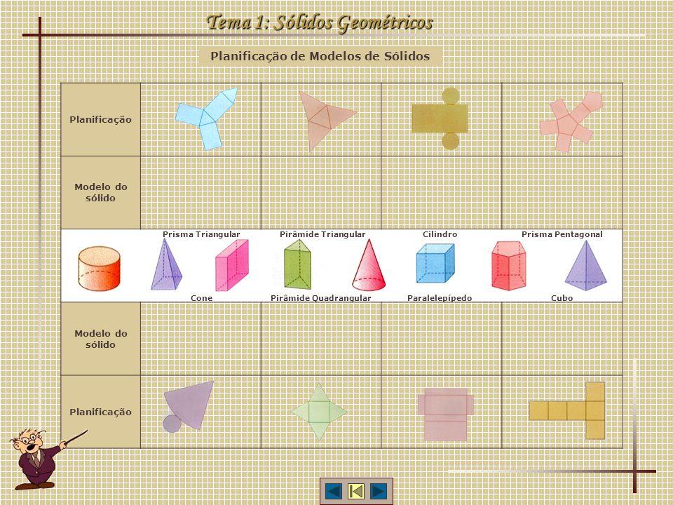 Planificação de Modelos de Sólidos Tema 1: Sólidos Geométricos Planificação Modelo do sólido Planificação Prisma TriangularPirâmide TriangularCilindro
