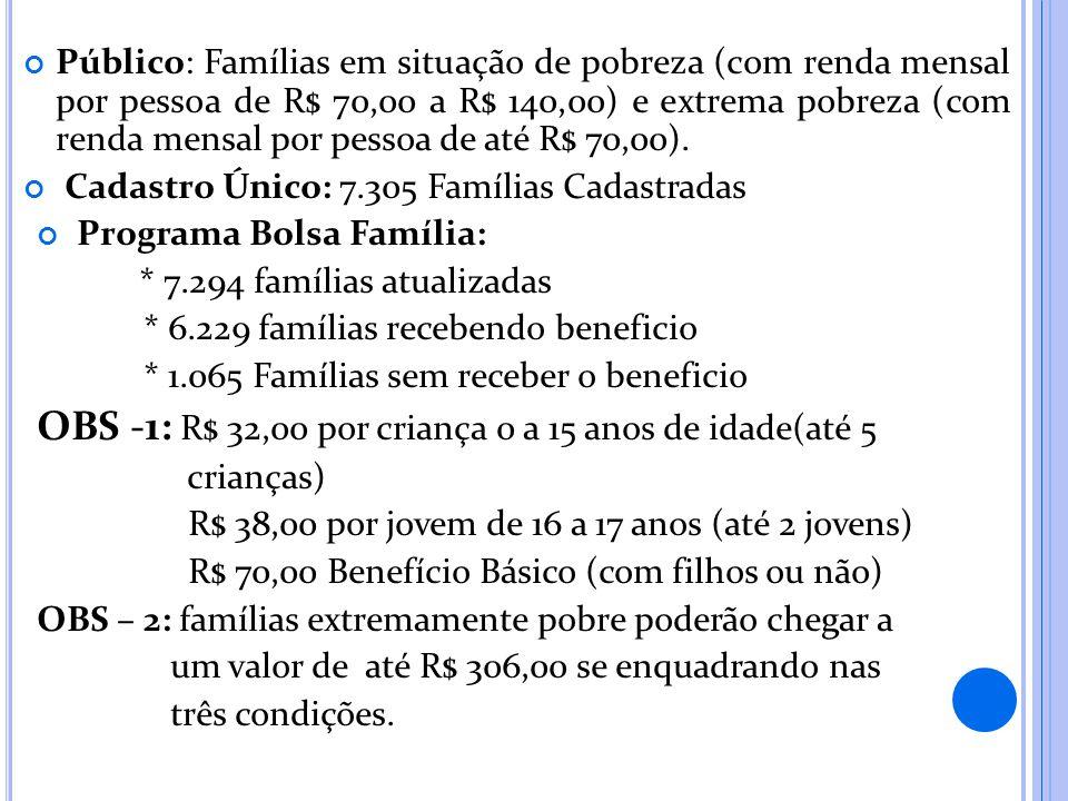 Público: Famílias em situação de pobreza (com renda mensal por pessoa de R$ 70,00 a R$ 140,00) e extrema pobreza (com renda mensal por pessoa de até R