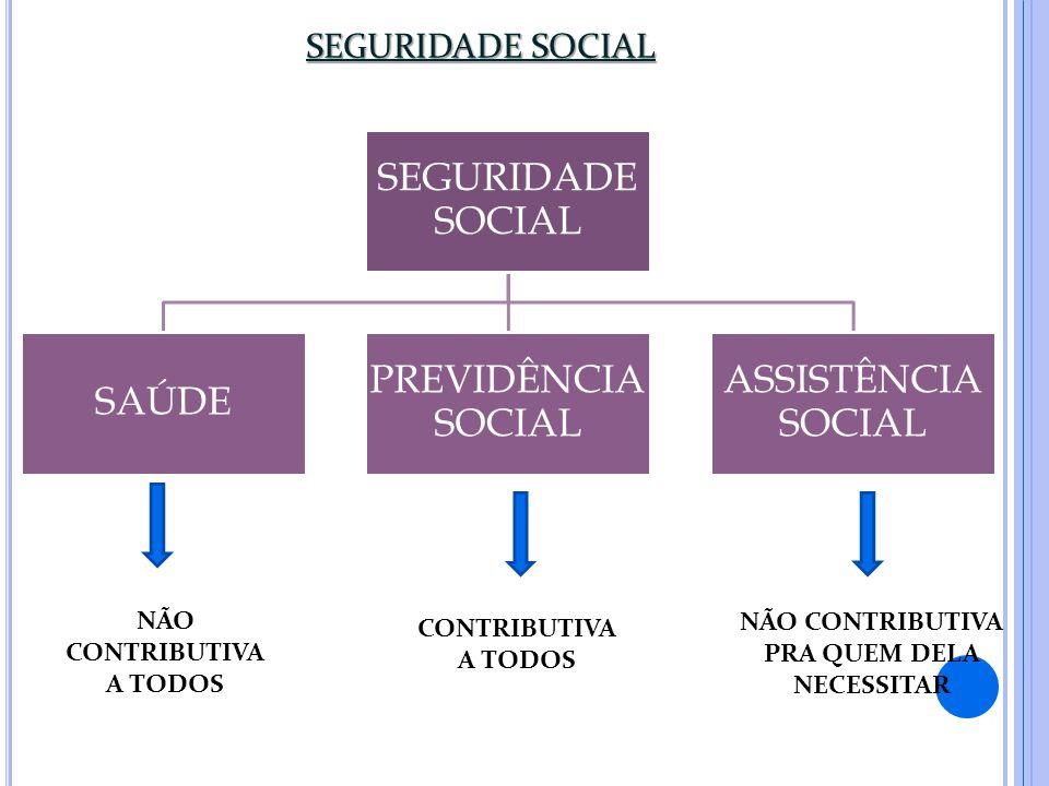 SEGURIDADE SOCIAL SAÚDE PREVIDÊNCIA SOCIAL ASSISTÊNCIA SOCIAL NÃO CONTRIBUTIVA A TODOS CONTRIBUTIVA A TODOS NÃO CONTRIBUTIVA PRA QUEM DELA NECESSITAR