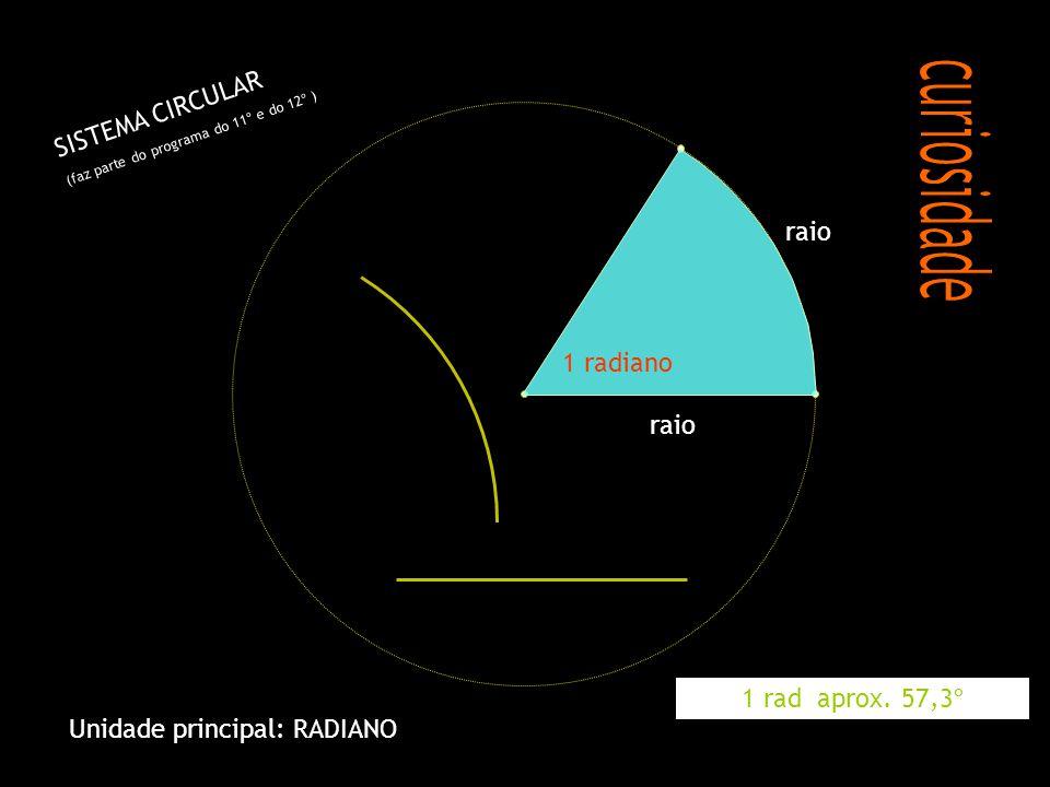 raio 1 radiano S I S T E M A C I R C U L A R ( f a z p a r t e d o p r o g r a m a d o 1 1 º e d o 1 2 º ) Unidade principal: RADIANO 1 rad aprox. 57,
