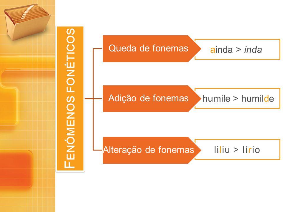 ainda > inda humile > humilde liliu > lírio F ENÓMENOS FONÉTICOS Queda de fonemas Adição de fonemas Alteração de fonemas