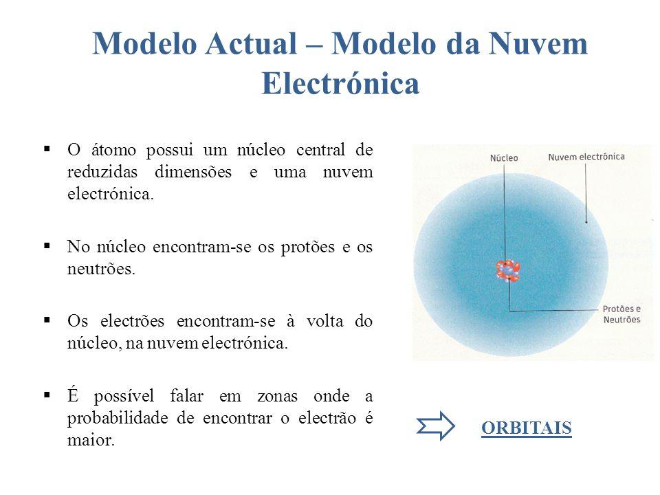 Modelo Actual – Modelo da Nuvem Electrónica O átomo possui um núcleo central de reduzidas dimensões e uma nuvem electrónica.