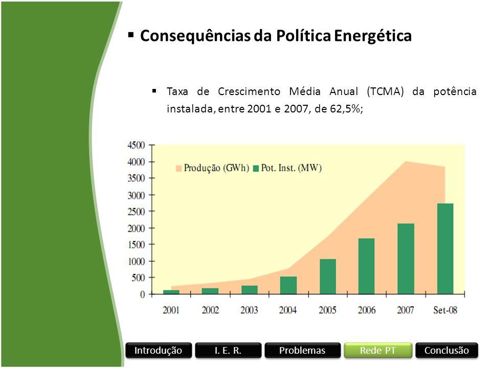 Rede PT I. E. R. Conclusão Problemas Introdução Consequências da Política Energética Taxa de Crescimento Média Anual (TCMA) da potência instalada, ent