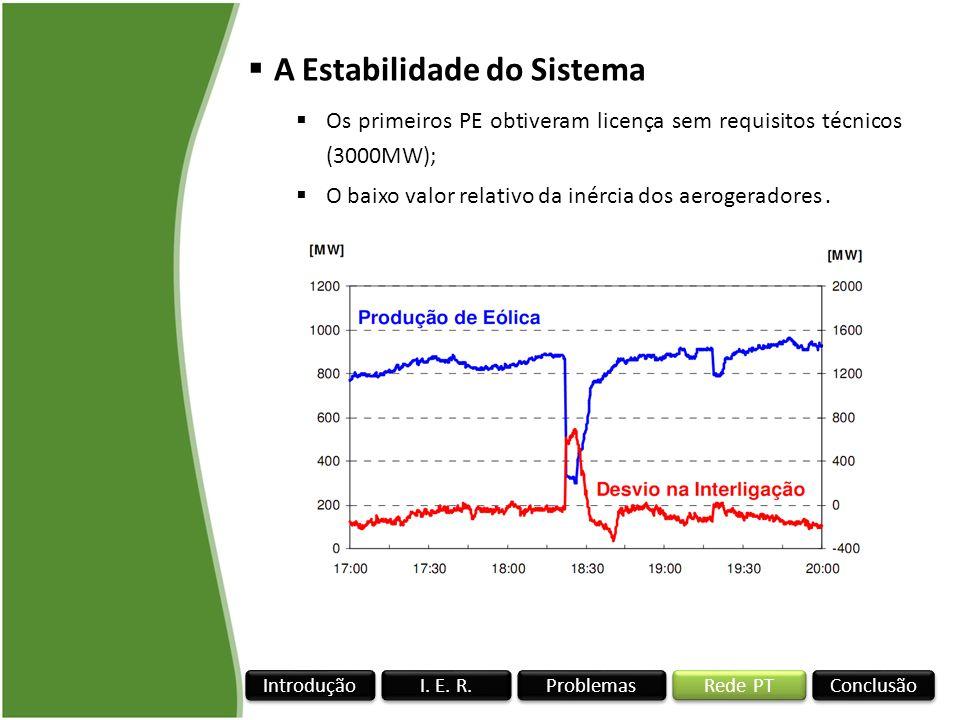 Rede PT I. E. R. Conclusão Problemas Introdução A Estabilidade do Sistema Os primeiros PE obtiveram licença sem requisitos técnicos (3000MW); O baixo