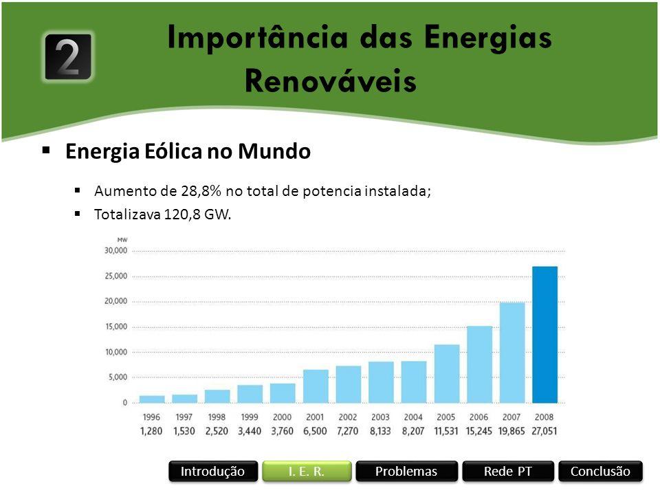 Energia Eólica no Mundo Aumento de 28,8% no total de potencia instalada; Totalizava 120,8 GW. Importância das Energias Renováveis Rede PT I. E. R. Con