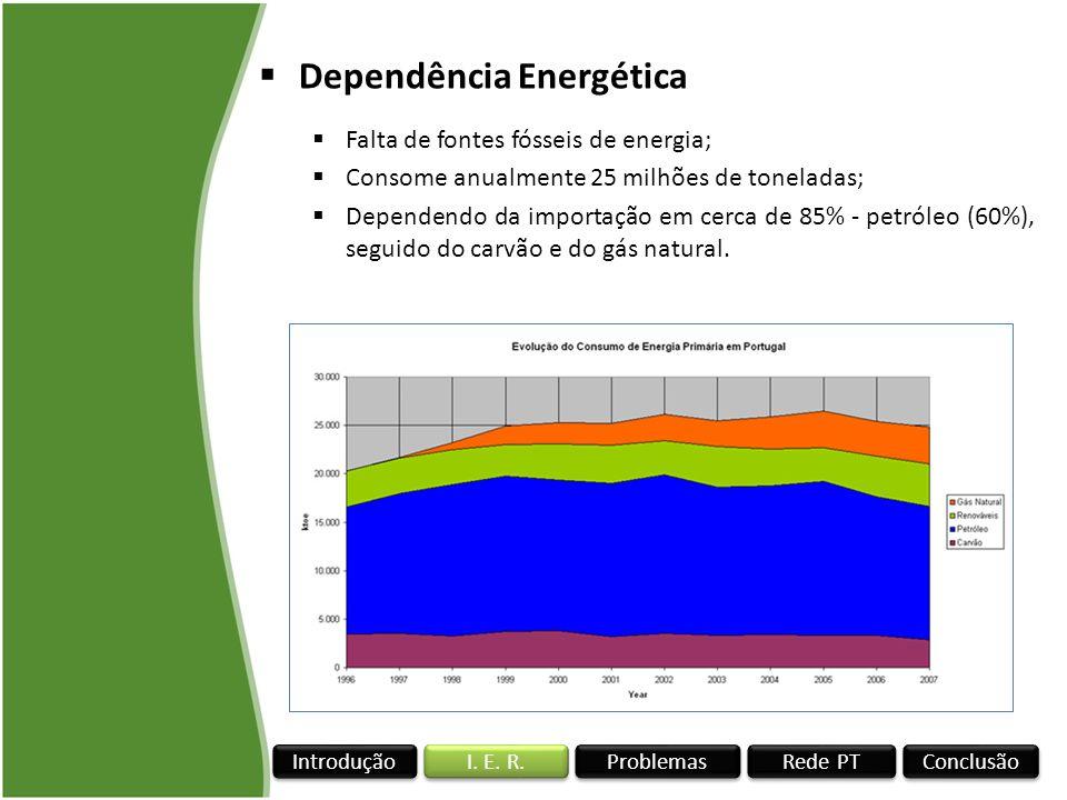Rede PT I. E. R. Conclusão Problemas Introdução Dependência Energética Falta de fontes fósseis de energia; Consome anualmente 25 milhões de toneladas;