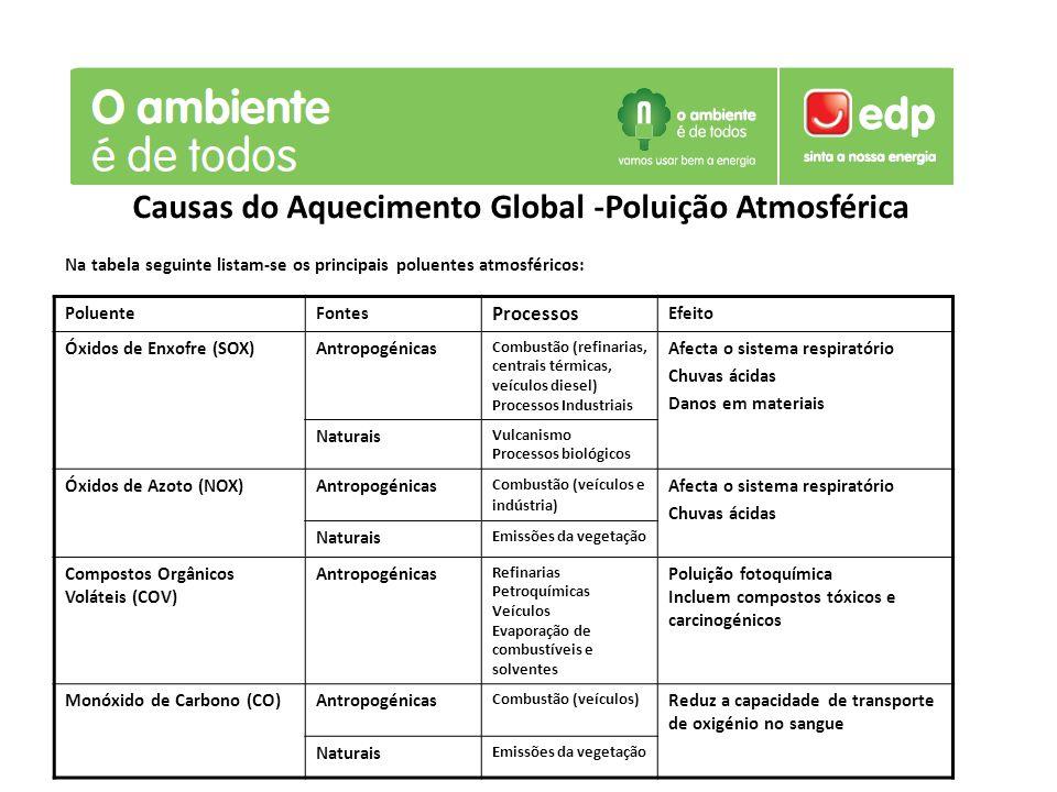 Causas do Aquecimento Global -Poluição Atmosférica Na tabela seguinte listam-se os principais poluentes atmosféricos: PoluenteFontes Processos Efeito