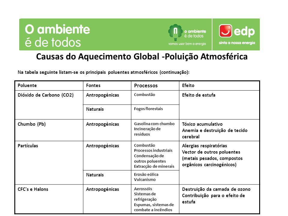 Causas do Aquecimento Global -Poluição Atmosférica Na tabela seguinte listam-se os principais poluentes atmosféricos (continuação): PoluenteFontes Pro