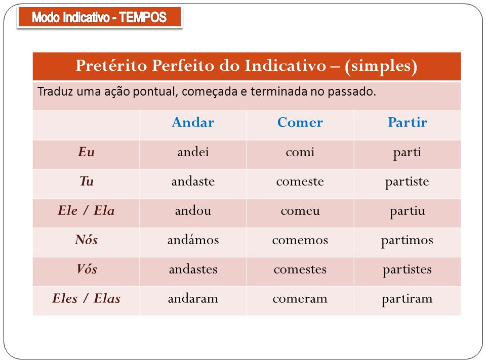 Pretérito Perfeito do Indicativo – (simples) Traduz uma ação pontual, começada e terminada no passado. AndarComerPartir Euandeicomiparti Tuandastecome