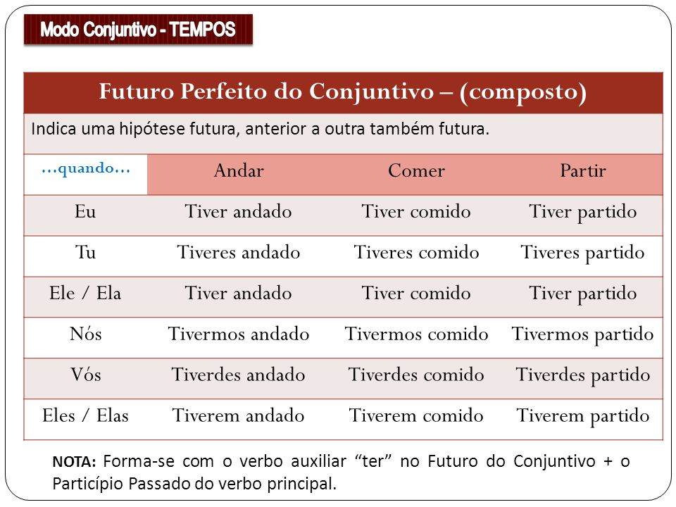 Futuro Perfeito do Conjuntivo – (composto) Indica uma hipótese futura, anterior a outra também futura. …quando… AndarComerPartir EuTiver andadoTiver c