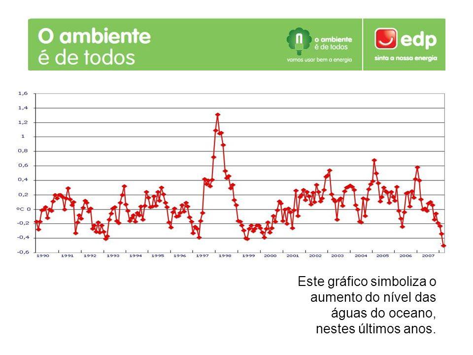 Este gráfico simboliza o aumento do nível das águas do oceano, nestes últimos anos.