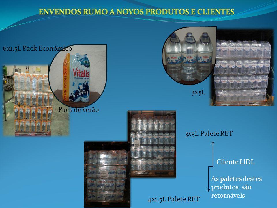 6x1,5L Pack Económico Pack de verão 3x5L Palete RET 4x1,5L Palete RET Cliente LIDL As paletes destes produtos são retornáveis 3x5L