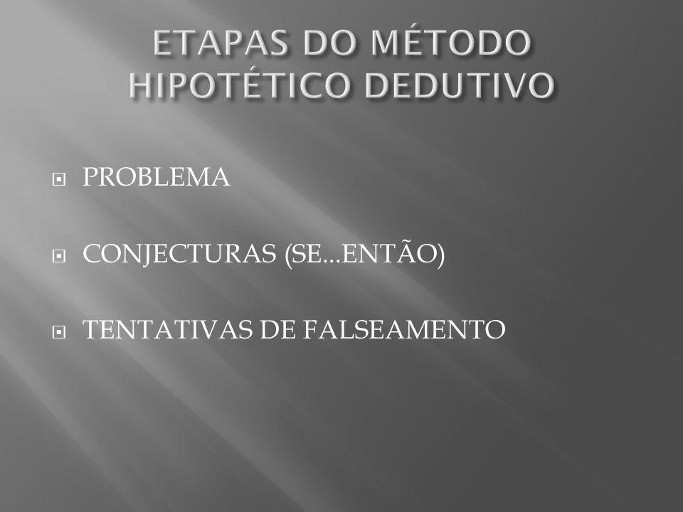 PROBLEMA CONJECTURAS (SE...ENTÃO) TENTATIVAS DE FALSEAMENTO