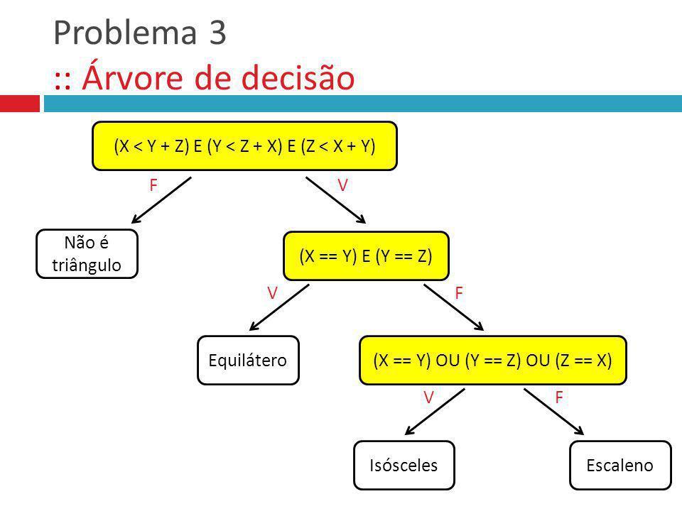 Problema 3 :: Árvore de decisão (X < Y + Z) E (Y < Z + X) E (Z < X + Y) (X == Y) E (Y == Z) Não é triângulo F Equilátero V V F (X == Y) OU (Y == Z) OU