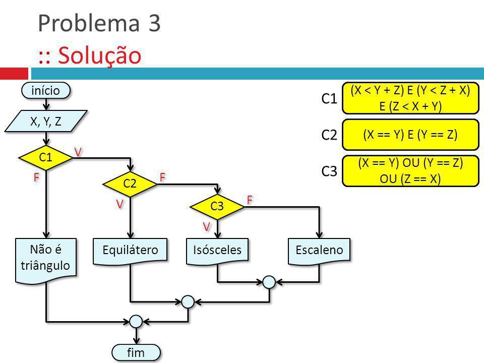 Problema 3 :: Solução V V F F fim C2 Equilátero F F V V início X, Y, Z Não é triângulo C1 (X < Y + Z) E (Y < Z + X) E (Z < X + Y) C1 (X == Y) E (Y ==