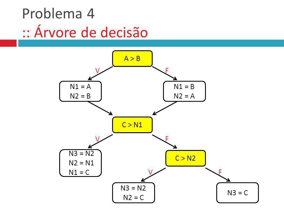 Problema 4 :: Árvore de decisão A > B C > N1 N1 = A N2 = B VF N1 = B N2 = A VF N3 = N2 N2 = N1 N1 = C C > N2 N3 = N2 N2 = C VF N3 = C