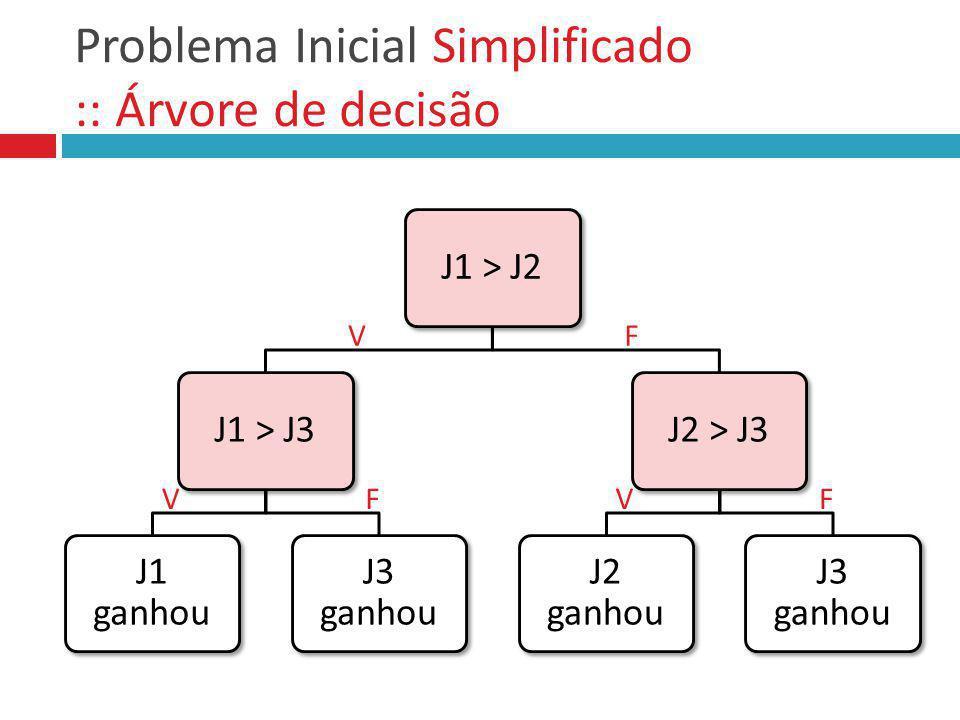 De volta ao Problema Inicial :: Árvore de decisão parcial J1 == J2 J3 > J1 Empate J3 ganhou J2 == J3 J1 > J2 Empate J1 ganhou J1 == J3 J2 > J1 Empate J2 ganhou Árvore simplificada Como saber se houve empate.