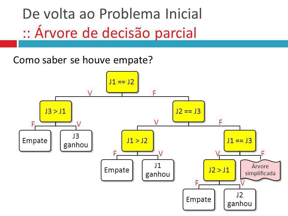 De volta ao Problema Inicial :: Árvore de decisão completa J1 == J2 J3 > J1 Empate J3 ganhou J2 == J3 J1 > J2 Empate J1 ganhou J1 == J3 J2 > J1 Empate J2 ganhou J1 > J2 J1 > J3 J1 ganhou J3 ganhou J2 > J3 J2 ganhou J3 ganhou VF FV FV FV FVFV VF VF FV