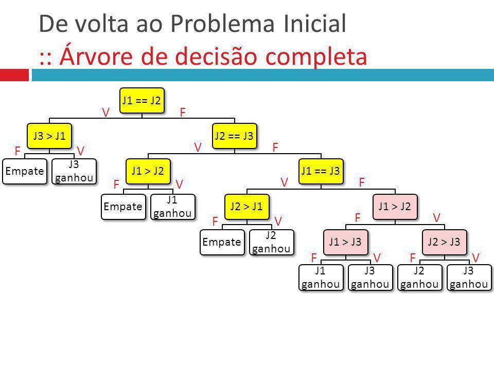 De volta ao Problema Inicial :: Testar Solução J1 = 1, J2 = 2, J3 = 3 J1 = 6, J2 = 5, J3 = 4 J1 = 6, J2 = 5, J3 = 5 J1 = 5, J2 = 5, J3 = 5 J1 = 4, J2 = 5, J3 = 5 J1 = 1, J2 = 2, J3 = 3 J1 = 6, J2 = 5, J3 = 4 J1 = 6, J2 = 5, J3 = 5 J1 = 5, J2 = 5, J3 = 5 J1 = 4, J2 = 5, J3 = 5 J1 == J2 J3 > J1 Empate J3 ganhou J2 == J3 J1 > J2 Empate J1 ganhou J1 == J3 J2 > J1 Empate J2 ganhou J1 > J2 J1 > J3 J1 ganhou J3 ganhou J2 > J3 J2 ganhou J3 ganhou VF FV FV FV FVFV VF VF FV