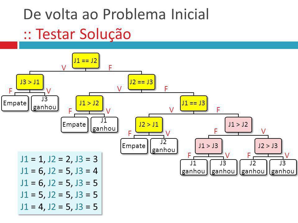 Voltando ao Problema 1 :: Testando Solução V V F F Empate fim Jogador 2 ganhou C1 Jogador 1 ganhou V V F F início Sortear J1, J2 J1 == J2 (J1 == Pedra E J2 == Tesoura) OU (J1 == Papel E J2 == Pedra) OU (J1 == Tesoura E J2 == Papel) C1 J1J2