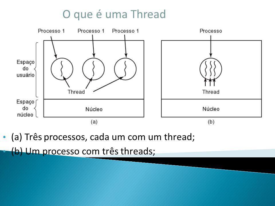 O que é uma Thread (a) Três processos, cada um com um thread; (b) Um processo com três threads;