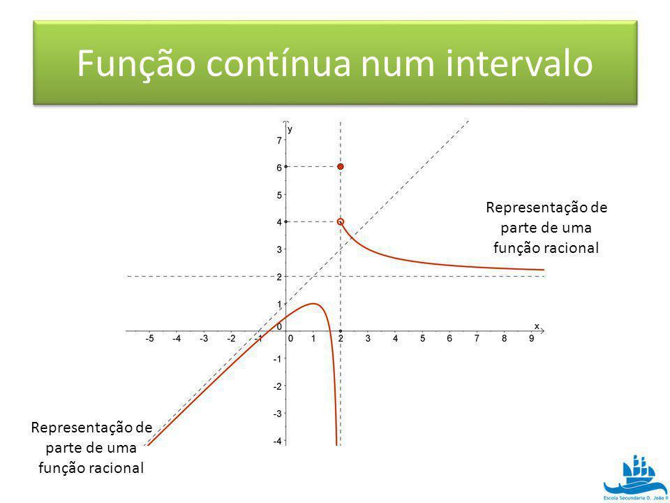 Representação de parte de uma função racional