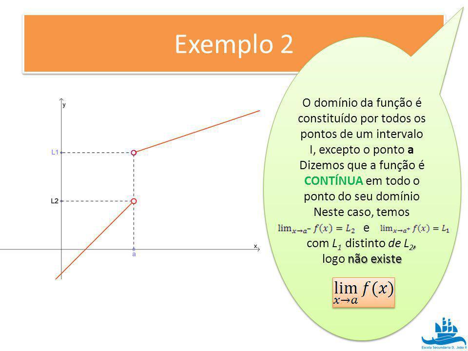 Exemplo 2 O domínio da função é constituído por todos os pontos de um intervalo I, excepto o ponto a Dizemos que a função é CONTÍNUA em todo o ponto d