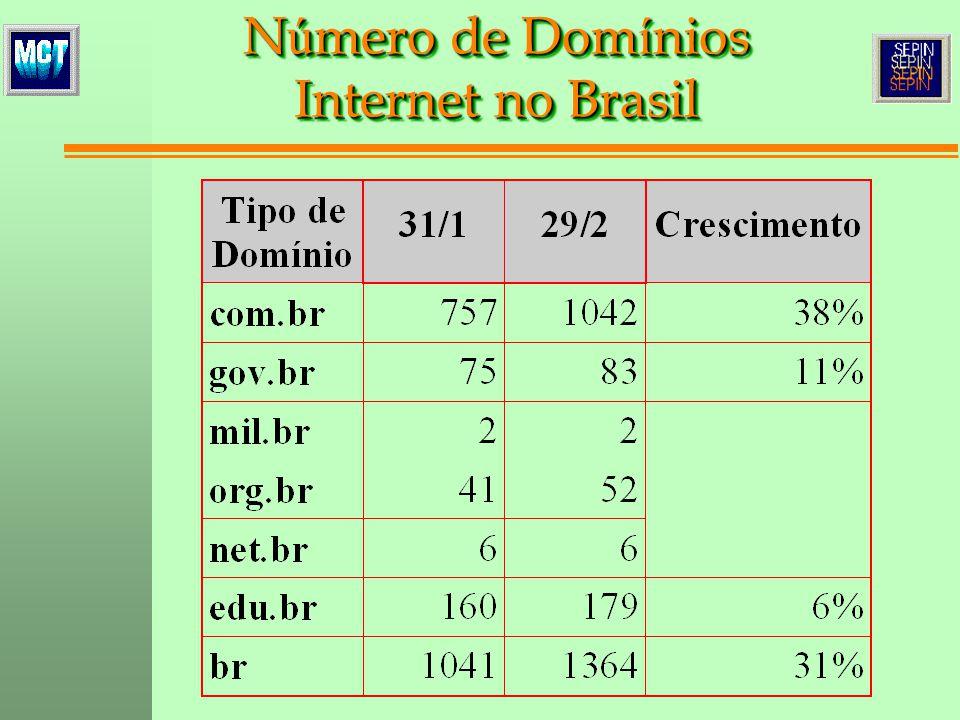 N ú mero de Dom í nios Internet no Brasil