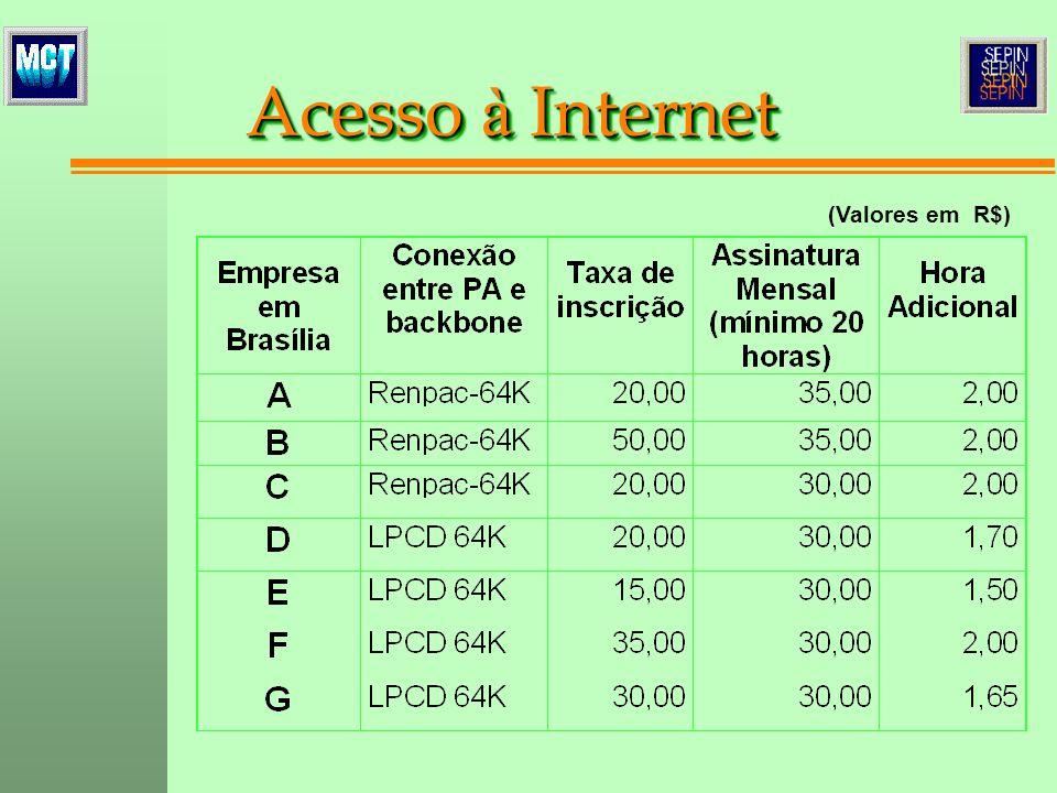 Acesso à Internet (Valores em R$)