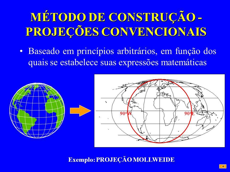 MÉTODO DE CONSTRUÇÃO - PROJEÇÕES CONVENCIONAIS Baseado em princípios arbitrários, em função dos quais se estabelece suas expressões matemáticas Exempl