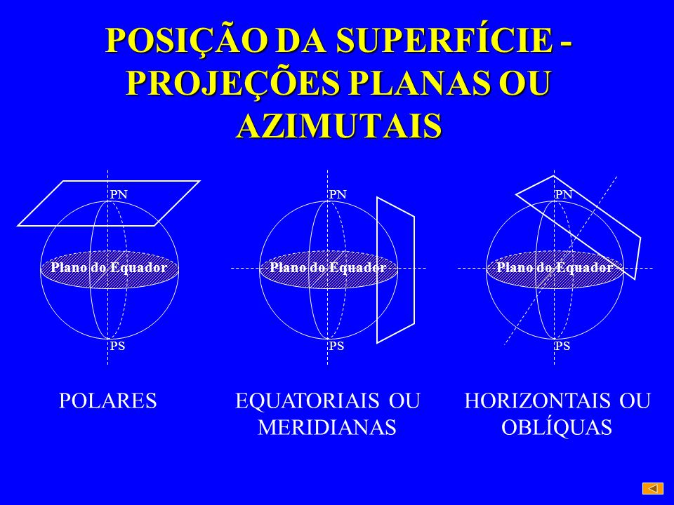 POSIÇÃO DA SUPERFÍCIE - PROJEÇÕES PLANAS OU AZIMUTAIS POLARES Plano do Equador PN PS EQUATORIAIS OU MERIDIANAS Plano do Equador PN PS HORIZONTAIS OU OBLÍQUAS Plano do Equador PN PS
