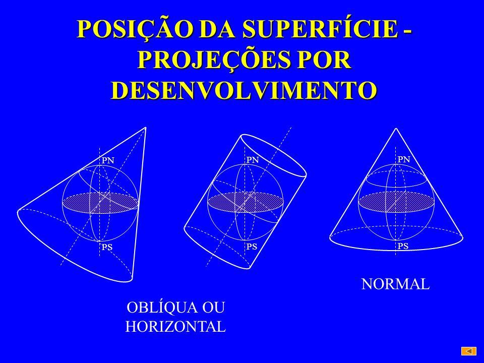 POSIÇÃO DA SUPERFÍCIE - PROJEÇÕES POR DESENVOLVIMENTO OBLÍQUA OU HORIZONTAL PN PS PN PS NORMAL PN PS