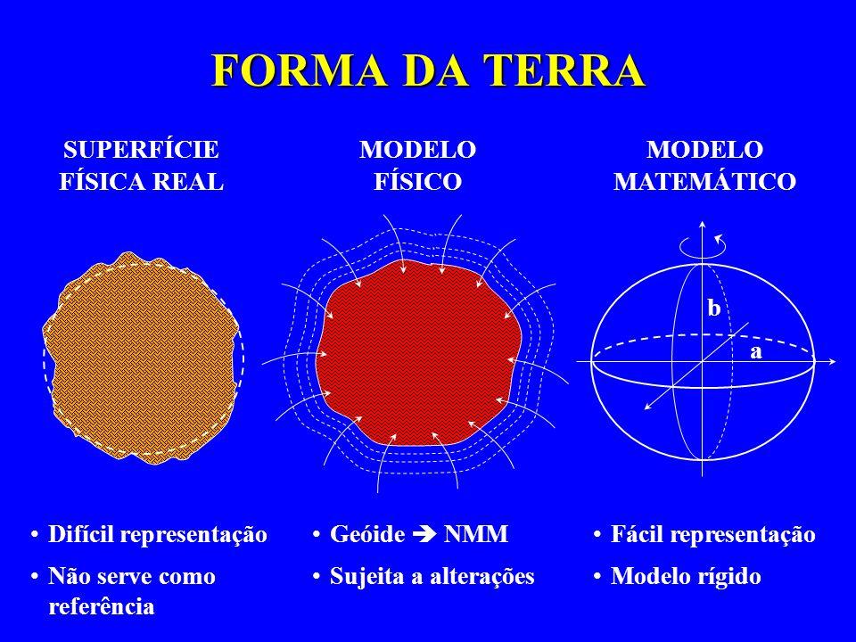 MODELO MATEMÁTICO a b FORMA DA TERRA SUPERFÍCIE FÍSICA REAL MODELO FÍSICO Difícil representação Não serve como referência Geóide NMM Sujeita a alteraç