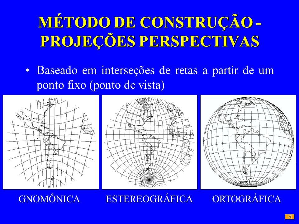 MÉTODO DE CONSTRUÇÃO - PROJEÇÕES PERSPECTIVAS Baseado em interseções de retas a partir de um ponto fixo (ponto de vista) PV GNOMÔNICA PV ESTEREOGRÁFIC