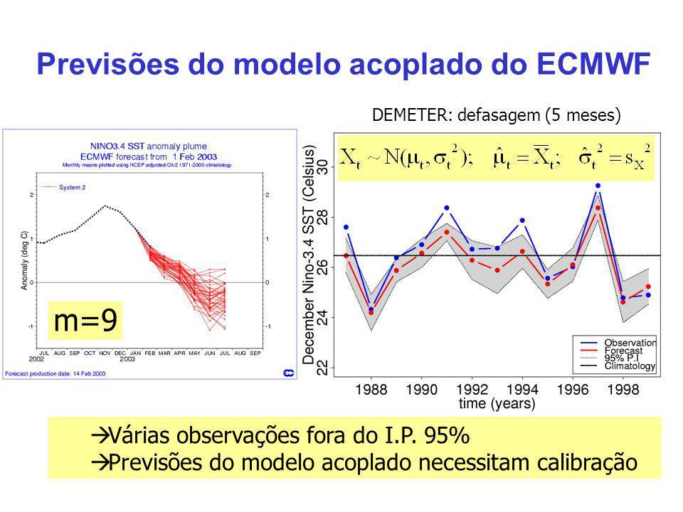 Previsões do modelo acoplado do ECMWF Várias observações fora do I.P. 95% Previsões do modelo acoplado necessitam calibração m=9 DEMETER: defasagem (5