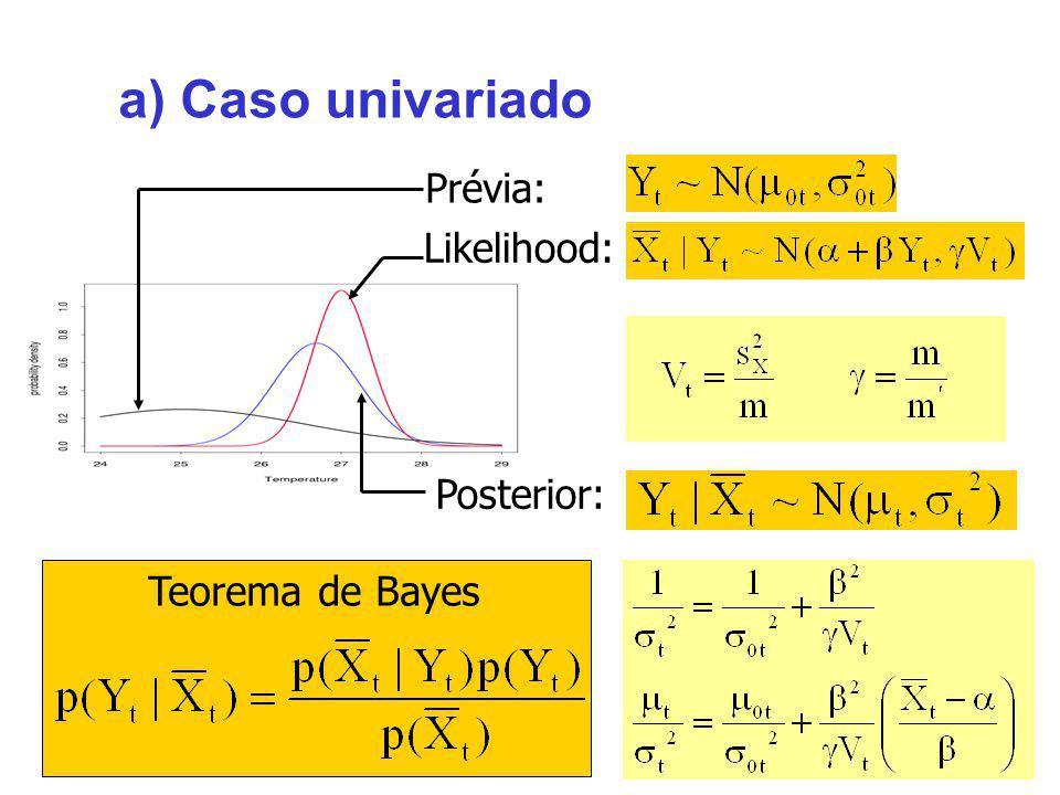 Prévia: a) Caso univariado Posterior: Likelihood: Teorema de Bayes