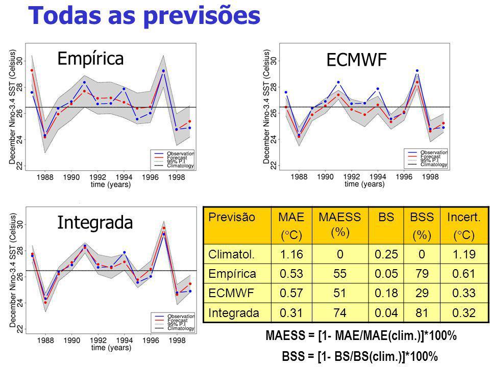 Todas as previsões PrevisãoMAE ( C) MAESS (%) BSBSS (%) Incert. ( C) Climatol.1.1600.2501.19 Empírica0.53550.05790.61 ECMWF0.57510.18290.33 Integrada0