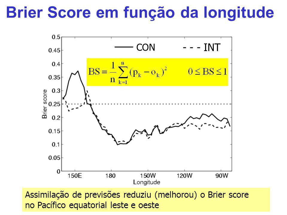 Brier Score em função da longitude Assimilação de previsões reduziu (melhorou) o Brier score no Pacífico equatorial leste e oeste CON - - - INT