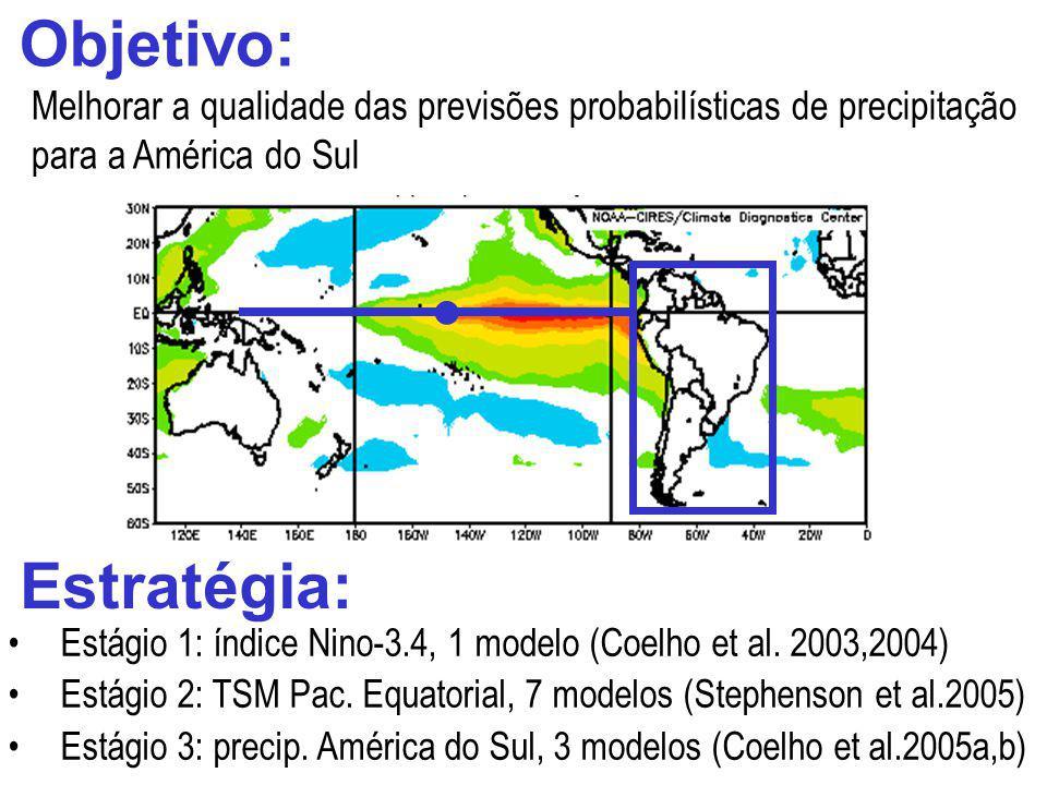 Objetivo: Estratégia: Estágio 1: índice Nino-3.4, 1 modelo (Coelho et al. 2003,2004) Estágio 2: TSM Pac. Equatorial, 7 modelos (Stephenson et al.2005)