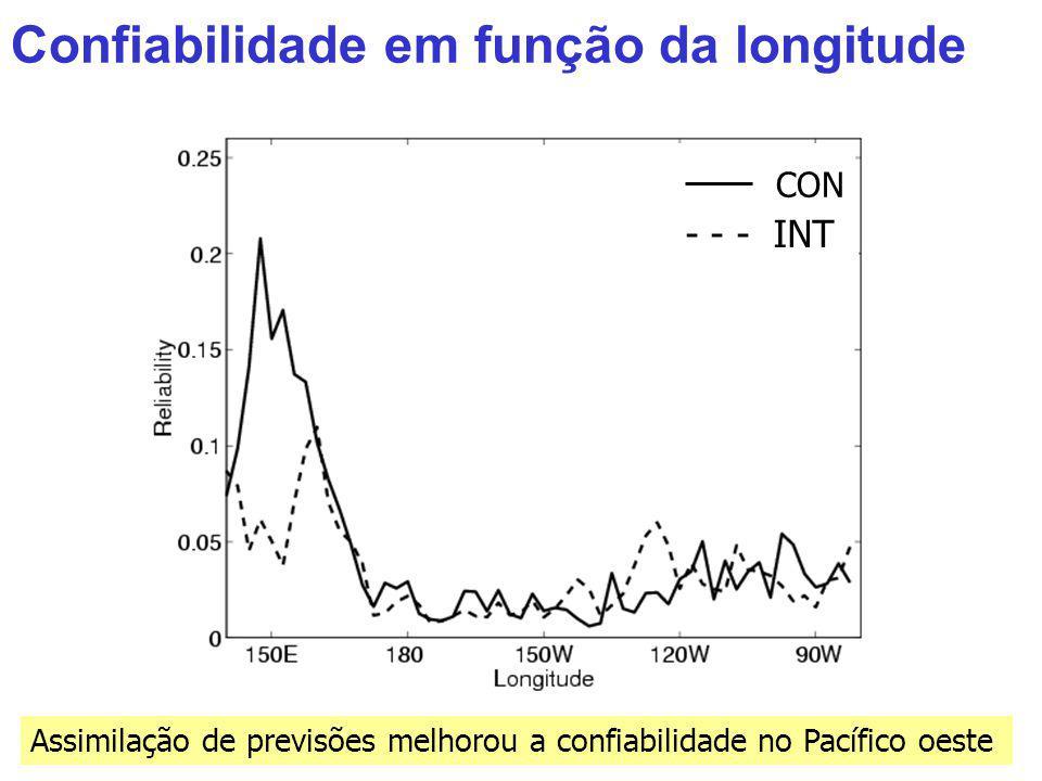 Assimilação de previsões melhorou a confiabilidade no Pacífico oeste Confiabilidade em função da longitude CON - - - INT