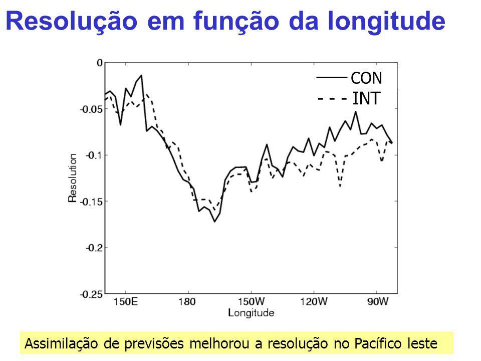 Resolução em função da longitude Assimilação de previsões melhorou a resolução no Pacífico leste CON - - - INT