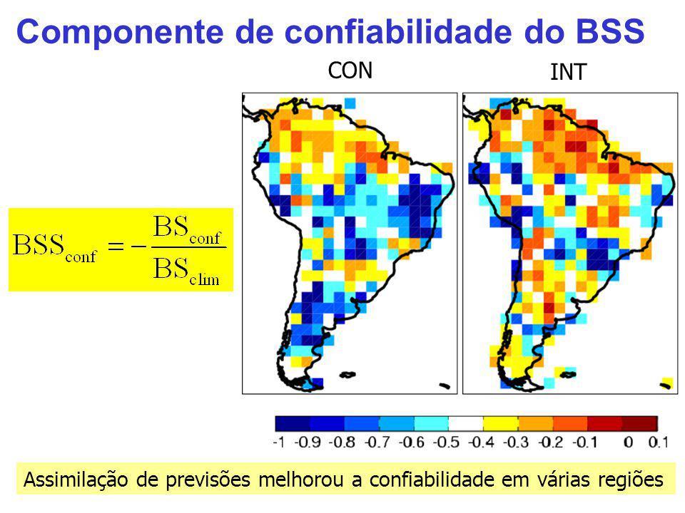 Componente de confiabilidade do BSS Assimilação de previsões melhorou a confiabilidade em várias regiões CON INT