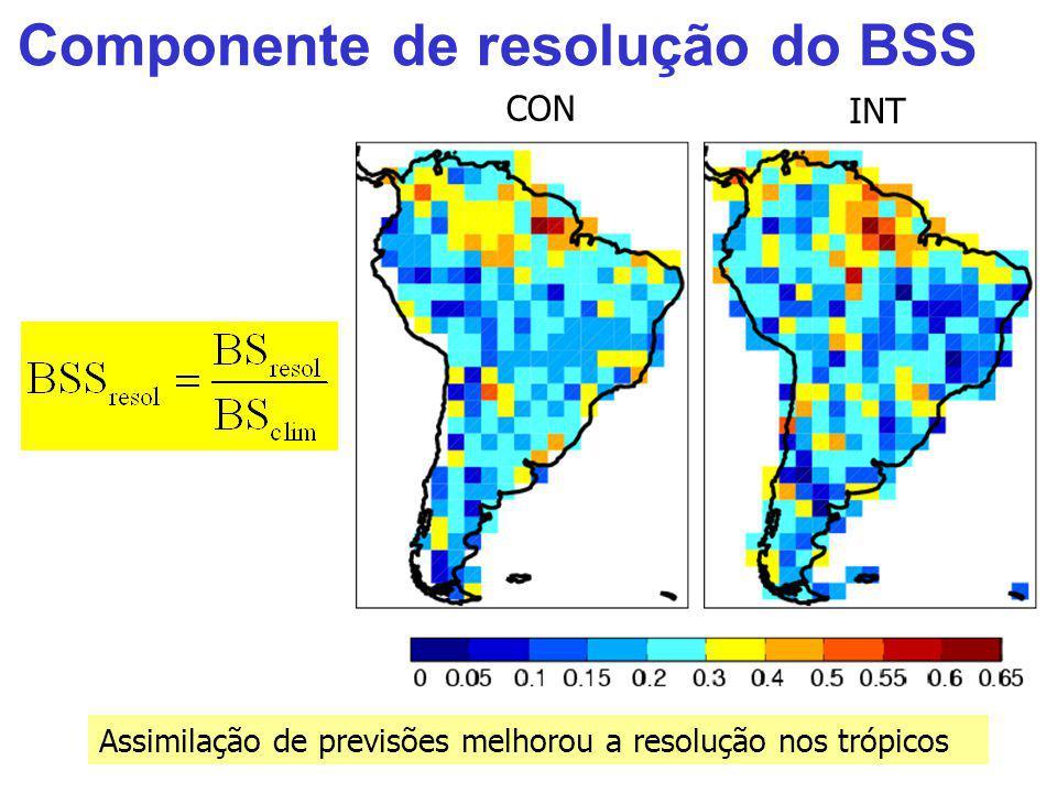Componente de resolução do BSS Assimilação de previsões melhorou a resolução nos trópicos CON INT
