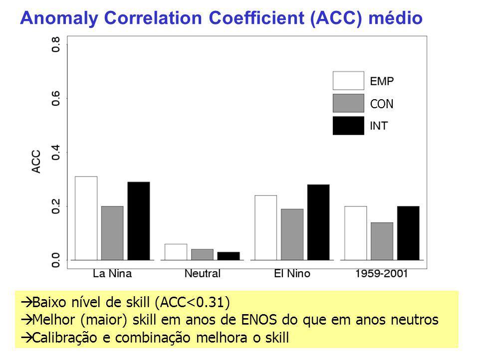Anomaly Correlation Coefficient (ACC) médio Baixo nível de skill (ACC<0.31) Melhor (maior) skill em anos de ENOS do que em anos neutros Calibração e combinação melhora o skill CON